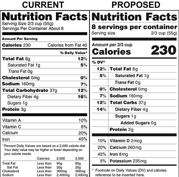 Produits alimentaires FDA datation des informations